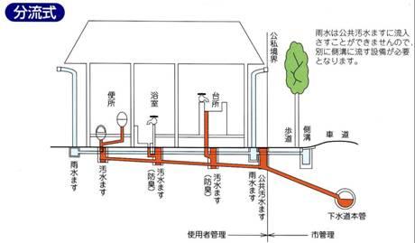 公共下水道整備区域内の方は排水設備工事の依頼を